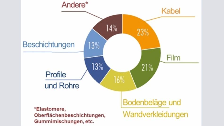 Bild 1: 23 % aller Weichmacher in Europa werden in Kabeln verwendet.