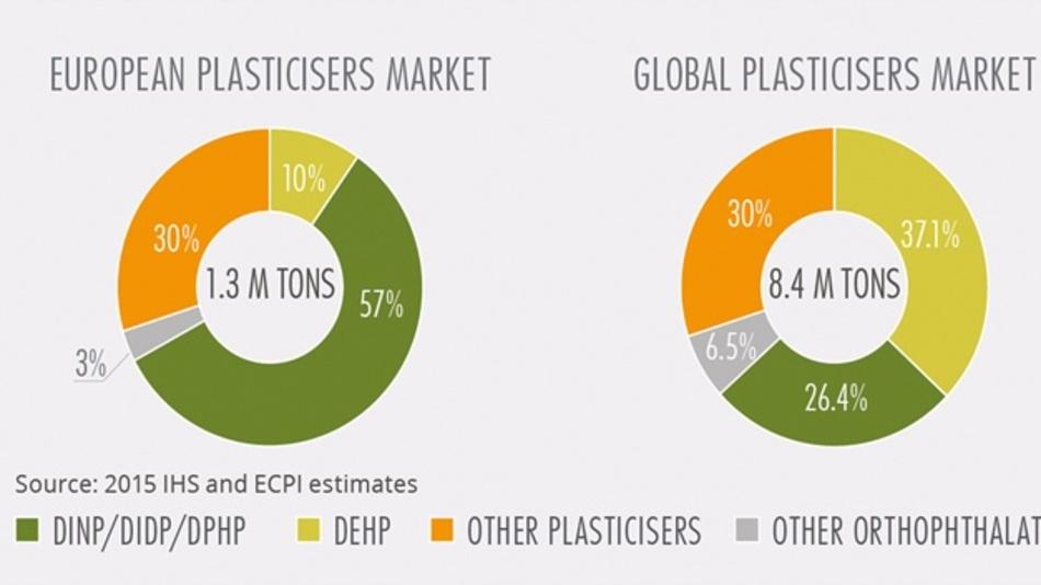 Bild 2: In Europa wurden 2015 etwa 1,3 Mio. Tonnen Weichmacher verwendet.