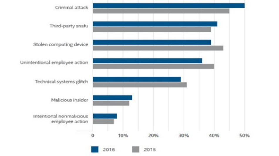 Der McAfee Threats Report listet die Ursachen für Security-Probleme im Gesundheitswesen auf.