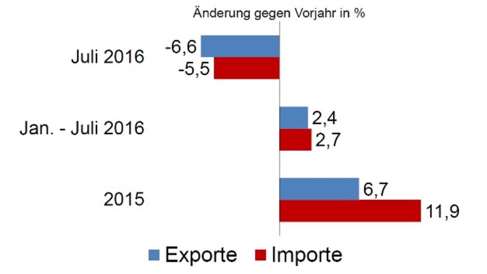 Während die Exporte von Januar bis Juli kumuliert stiegen, war das im Juli anders.