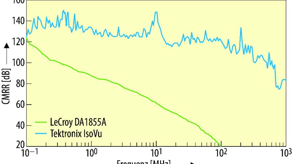 Bild 1. CMRR-Werte für den Differenzialverstärker LeCroy DA1855A und für IsoVu.