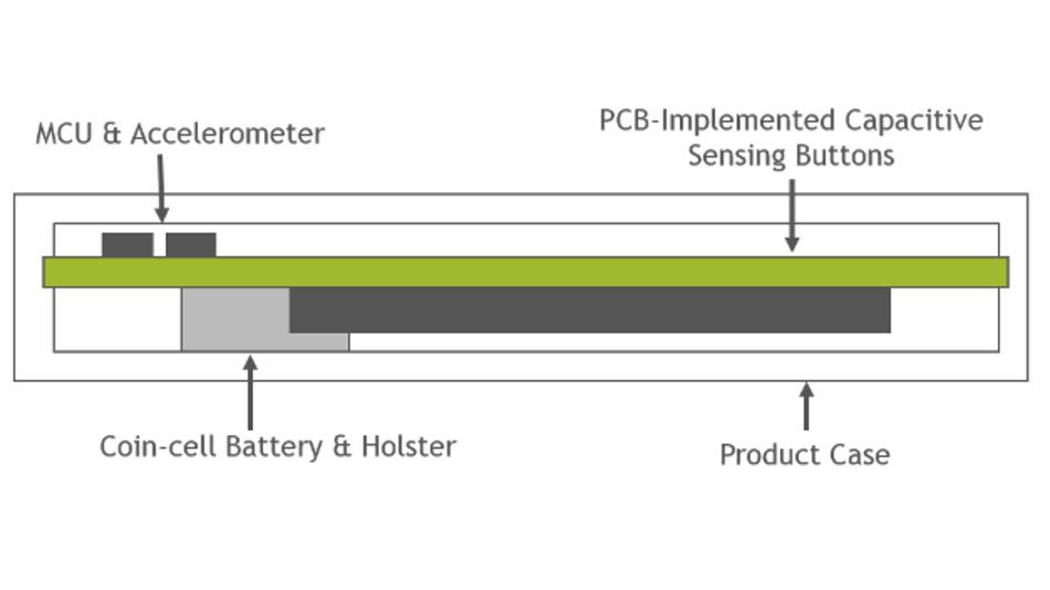 Beispiel eines Board-Stapels für Wearables mit CSP-MCU.