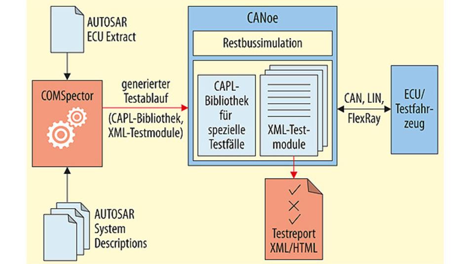 Bild 1. Aufbau der Daimler-Testausführung: Prozess von der Netzwerktest-Generierung durch COMSpector bis zur Ausführung durch CANoe.
