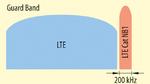 LTE Cat NB1 erlaubt drei Betriebsarten: Guard Band
