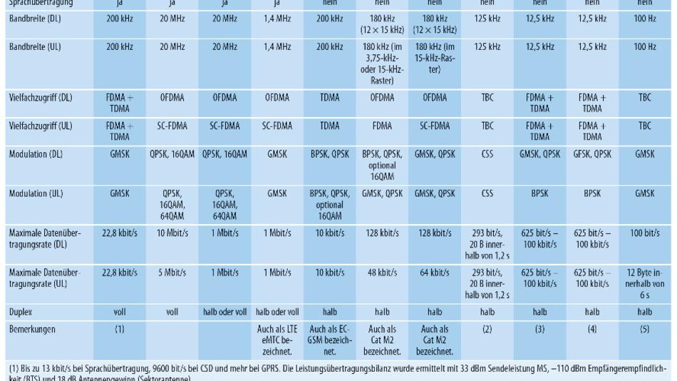 Vergleich der verschiedenen Funkverfahren für LPWAN