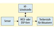 Typischer Aufbau eines Smart Device mit Sensor, Aktuator, Prozessor und Schnittstelle.