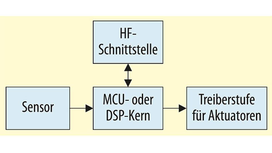 Bild 1. Typischer Aufbau eines Smart Device mit Sensor, Aktuator, Prozessor und Schnittstelle.