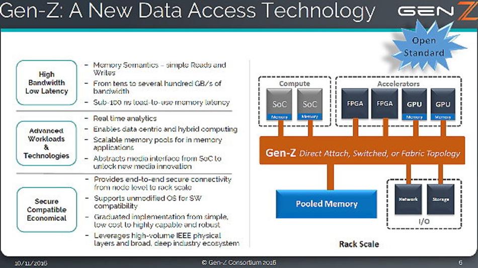 Das Gen-Z-Konsortium will eine skalierbare Hochleistungs-Fabric-Technologie entwickeln, um den Datenzugriff bei Rack-Scale zu vereinfachen.