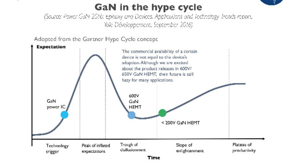 Entwicklung des Marktes von Galliumnitrid in Anlehnung an den sogenannten Hype-Cycle von Gartner