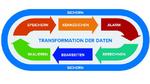 Die Brücke von der Automatisierung zur IT