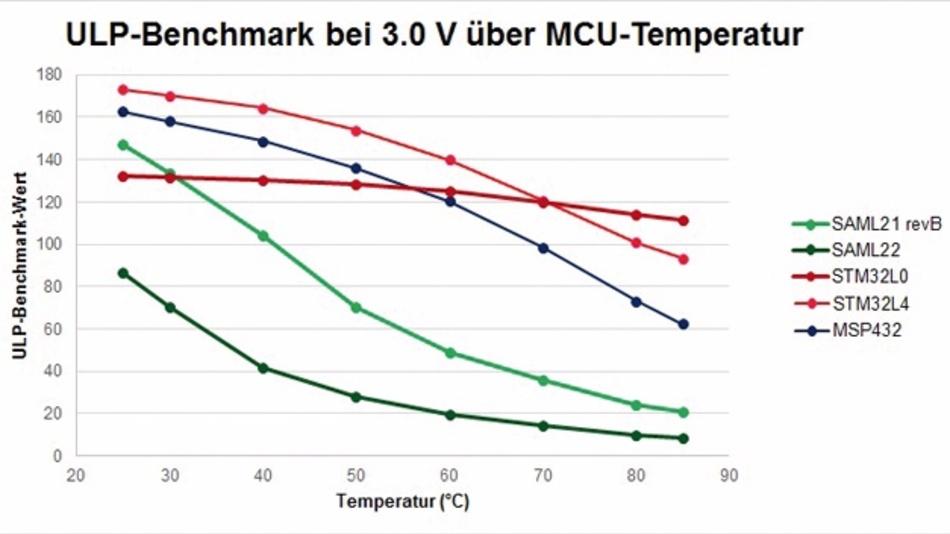 Bild 1. ULPBench-Ergebnisse über die Temperatur bei 3,0 V Versorgungsspannung.