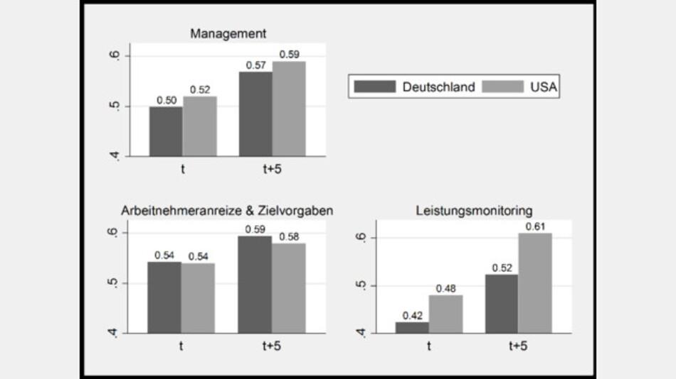 Wettbewerb: Bei den Managementmethoden liegen die USA vor Deutschland.