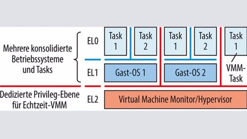 Bild 1. Auf dem VMM können mehrere Betriebssysteme und Einzel-Tasks konsolidiert werden.