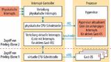 Bild 4. Für Gast-Betriebssysteme gibt es eine virtuelle CPU-Schnittstelle, über welche die jeweiligen Interrupts abgearbeitet werden.