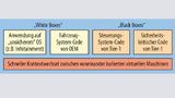 Bild 5. Beispiel für Virtualisierung in der Automobil-Industrie. Unsichere Betriebssysteme können zusammen mit zugeliefertem Code von Tier Ones und System-Code durch VMs voneinander isoliert werden.