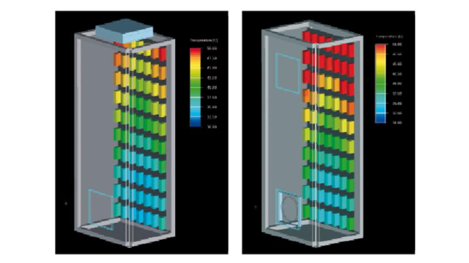 CFD-Simulation der Oberflächentemperaturen von Elektronikkomponenten im Schaltschrank beim Einsatz eines Dachlüfters (links) und eines Filterlüfters (rechts) mit vergleichbarer Luftleistung: Die Temperaturverteilung an den Schaltschrankkomponenten beim Dachlüfter ist durch den günstigeren Strömungsverlauf wesentlich gleichmäßiger und die Temperaturen sind vor allem im oberen Drittel deutlich niedriger.
