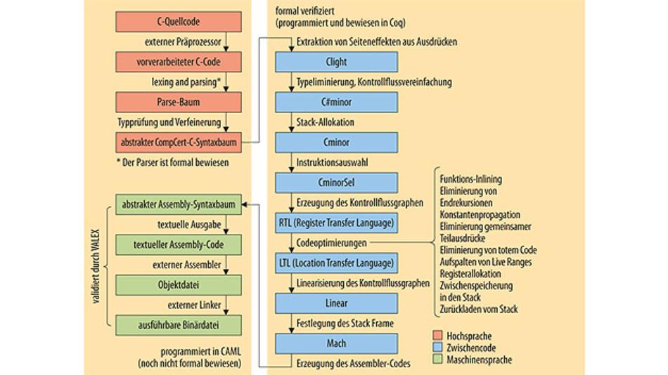 Strukturdiagramm des CompCert-Compiler.