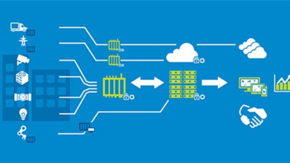Mit dem IoT-Partner-Programm will Dell die Brücke vom Shop-Floor zur IT schlagen.
