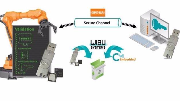 Abgesicherte OPC-UA-Kommunikation mit einem sicheren Speicher für die privaten Schlüssel.