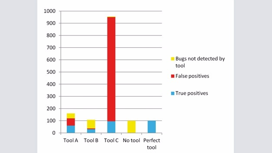 Bild 1: Die Ergebnisse der Beispieltools.