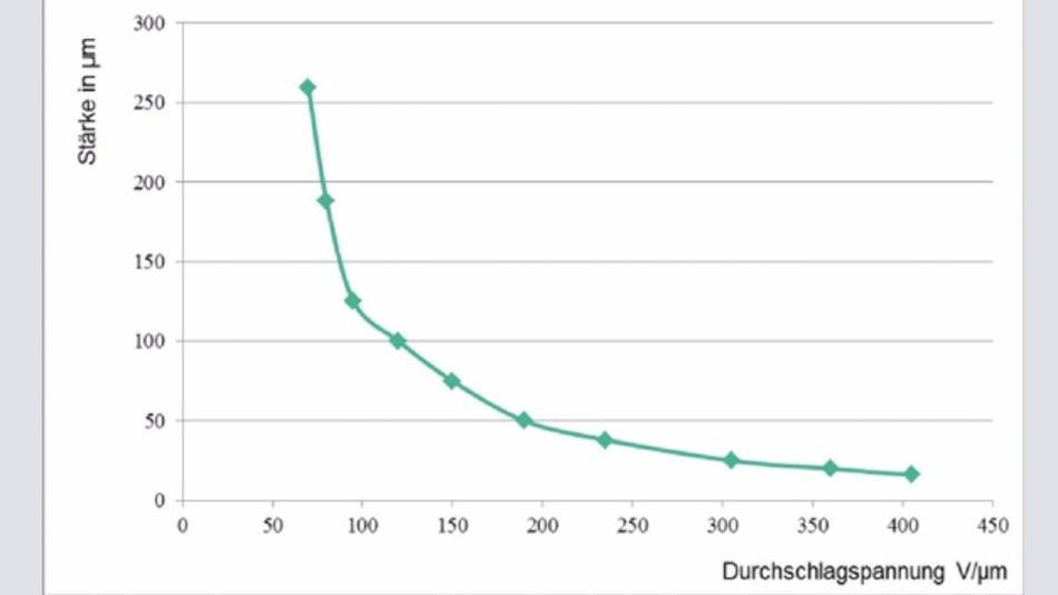 Bild 8: Durchschlagsspannung in Abhängigkeit der Materialstärke bei Polyesterfolie. Bei größere Materialstärke ist sie signifikant geringer.