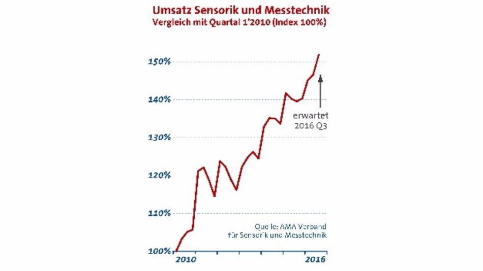 Sensorik und Messtechnik weiter im Aufwärtstrend: Nach einem Umsatzwachstum um 3 % in Q1/2016 ziehen Umsatz und Auftragseingänge auch im 2. Quartal weiter an