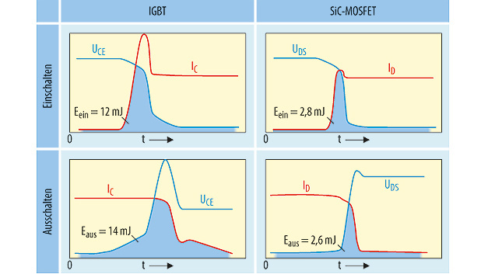 Bild 1. Die grau markierte Fläche unter den Strom-/Spannungsverläufen während des Ein- und Ausschaltens sind ein Maß für die Schaltverluste. Durch steilere Schaltflanken verursachen SiC-MOSFETs (rechts) bei 25 °C Umgebungstemperatur und unter Einbeziehung der Verluste einer Substratdiode nur ein Viertel der Verlustenergie wie IGBTs