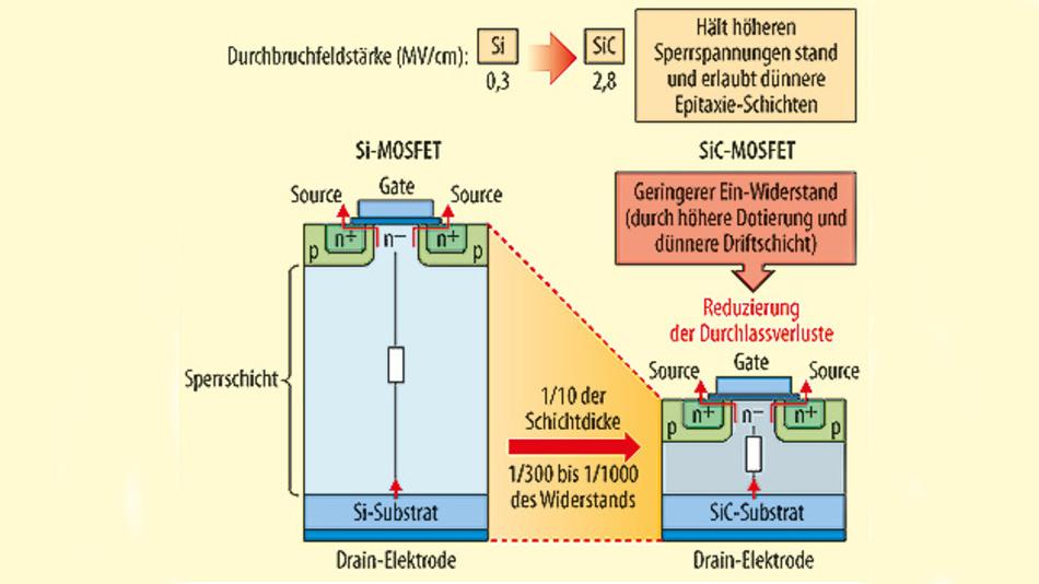 Bild 1. Materialvergleich zwischen Si und SiC: Die höhere Feldstärke von SiC erlaubt einen dünneren Schichtaufbau und verringert damit die Verlustleistung.
