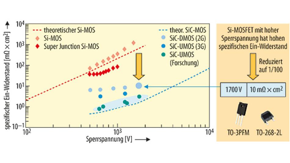 Bild 2. Oberflächenwiderstand (RonA) versus Sperrspannung.