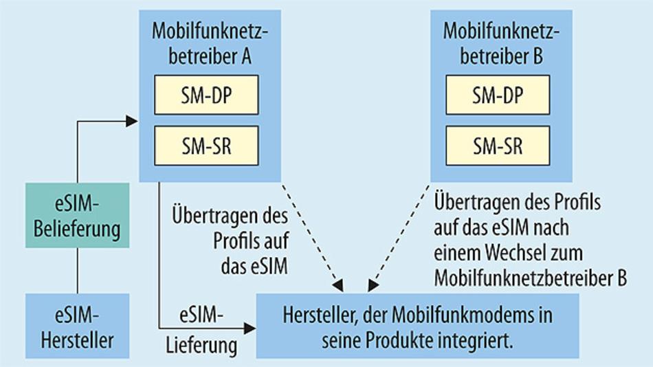 Die Technik des eingebetteten SIM (eSIM – embedded Subscriber Identity Module) gemäß GSMA (siehe hierzu unten stehenden Kasten)