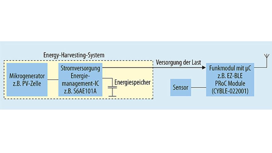 Bild 2. Zur autarken Versorgung eines Funksensors muss der Energy Harvester mit einem Energiespeicher kombiniert werden. Im einfachsten Fall kann die Last, z.B. ein Funkmodul mit integriertem Mikrocontroller, mit einer ungeregelten Spannung betrieben werden.