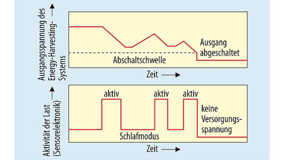 Bild 4. Reicht die gespeicherte Energie nicht aus, um die häufigen Betriebsphasen und die Stromaufnahme der als Last angeschlossenen Elektronik zu decken, so wird der Energiespeicher bis unter die Abschaltschwelle entladen.