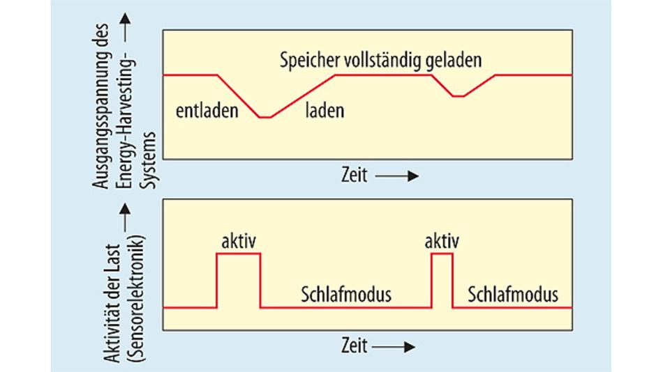 Bild 3. Die Ausgangsspannung des Energy-Harvesting-Systems schwankt in Abhängigkeit von der Aktivität der Mikrocontrollerschaltung, die die Sensordaten erfasst, auswertet und per Funk sendet.