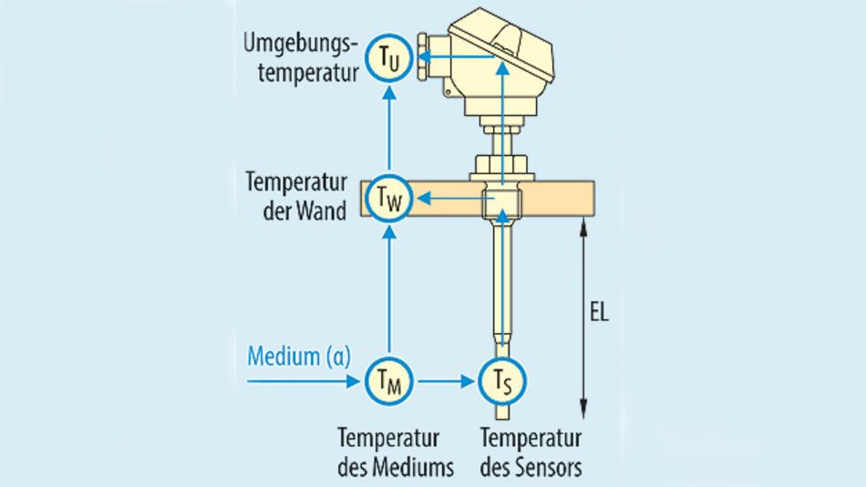 Bild 1. Wärmeströme im Temperaturmessfühler können zu einem Wärmeableiterfehler führen.