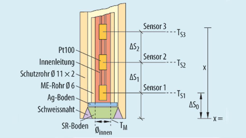 Bild 2. Bei einem Fühler mit multisensorischer Anordnung können Wärmeableitfehler korrigiert werden.
