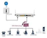 Weiterbetrieb einer bestehenden ISDN-TK-Anlage