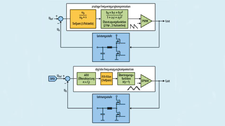 Bild 1. Für die analoge Frequenzgangkompensation (oben) wird in der Regelschleife eines Abwärtswandlers meist ein Netzwerk eingesetzt, dessen Übertragungsfunktion drei Pol- und zwei Nullstellen aufweist, oft auch als Typ 3 bezeichnet. Diese analoge Schaltung lässt sich digital realisieren (unten), wobei der Tiefpass als FIR-Filter dank Überabtastung wesentlich bessere Eigenschaften bietet.