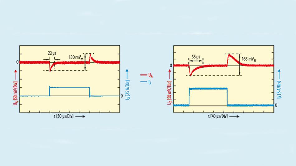 Bild 2. Der digital geregelte DC/DC-Wandler ISL8273M (links) kann bei einer Schaltfrequenz von 300 kHz einen Lastsprung von 0 auf 25 A mit einer Anstiegsrate >200 A/µs ausführen – mit einer Ausgangsspannungsänderung von max. 100 mV. Vergleichbare analog geregelte POL-Wandler (rechts) reagieren deutlich langsamer auf Lastsprünge – hier von 0 auf 20 A mit einer Anstiegszeit von 20 A/µs, mit einer Schaltfrequenz von 350 kHz.