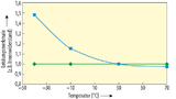 Ultrakondensatoren sind relativ stabil über der Temperatur; lediglich der Innenwiderstand steigt mit sinkenden Temperaturen.