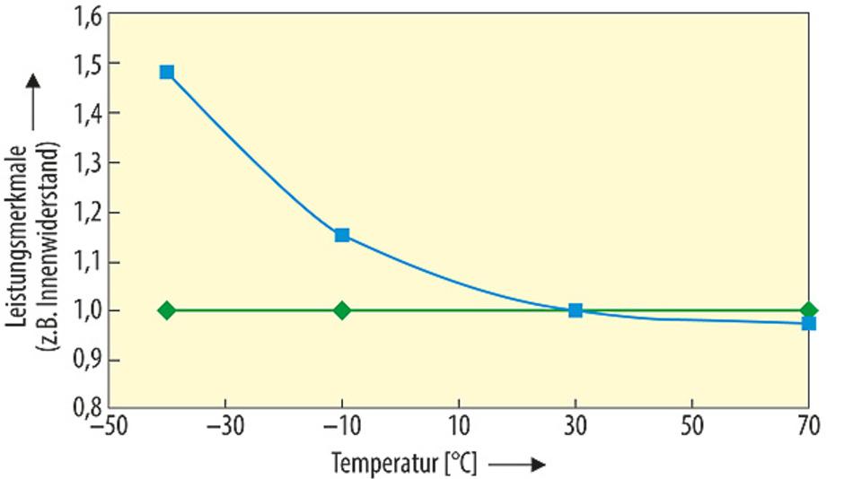 Bild 2. Ultrakondensatoren sind relativ stabil über der Temperatur; lediglich der Innenwiderstand steigt mit sinkenden Temperaturen.