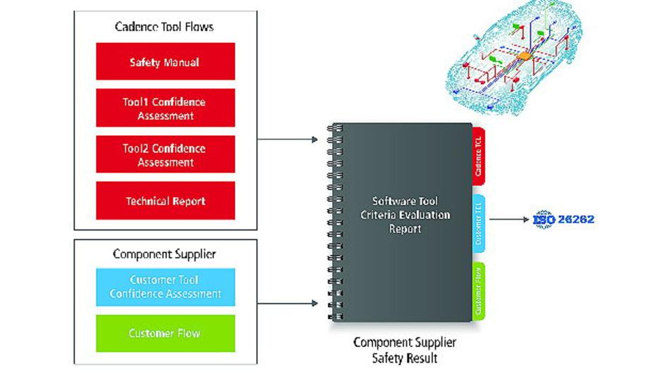 TÜV SÜD schließt Evaluierung ab und bestätigt den Digital- und Analog-Tool-Flows von Cadence einen hohen TCL für ASIL A bis ASIL D Projekte.