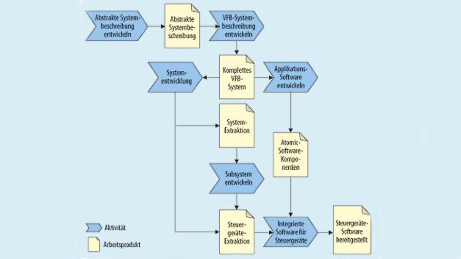 Bild 1. AUTOSAR Overall Workflow mit den Prozessbausteinen Activity und Work Product.