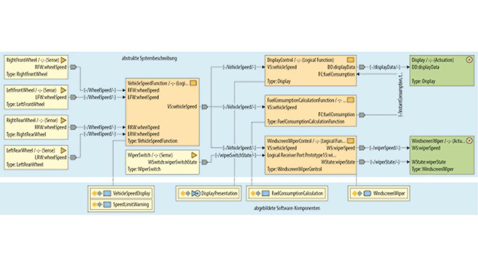 Bild 2. Die AUTOSAR Abstract System Description in PREEvision: Logische Funktionen beschreiben Verhalten und Schnittstellen des Systems und sind mit Software-Komponenten verlinkt.