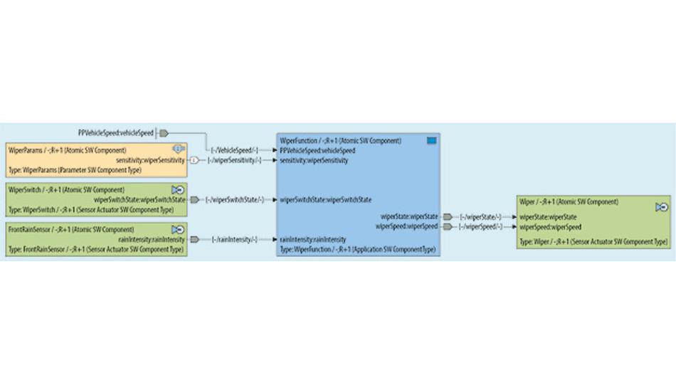 Bild 3. Darstellung der AUTOSAR-Software-Architektur mit Software-Komponenten, Ports und Verbindungen in PREEvision.