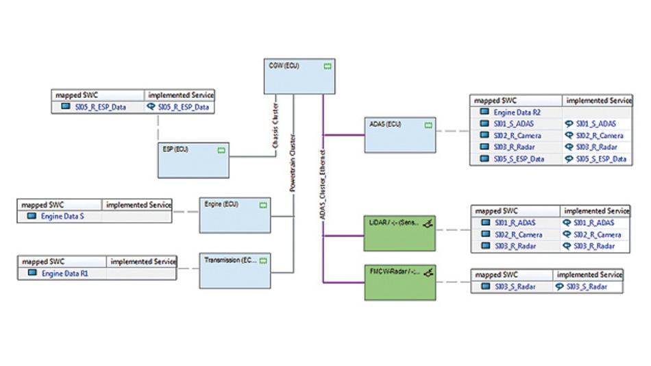 Bild 4. AUTOSAR-Cluster-Diagramm in PREEvision: Ein Gateway verbindet CAN- und Ethernet-Kommunikations-Cluster aus Steuergeräten und zugehörigen Software-Komponenten.
