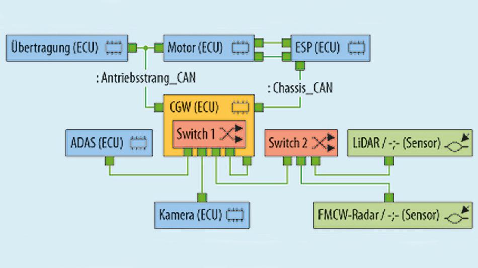Bild 5. PREEvision-Netzwerk-Topologie mit Ethernet Switches im Detail.
