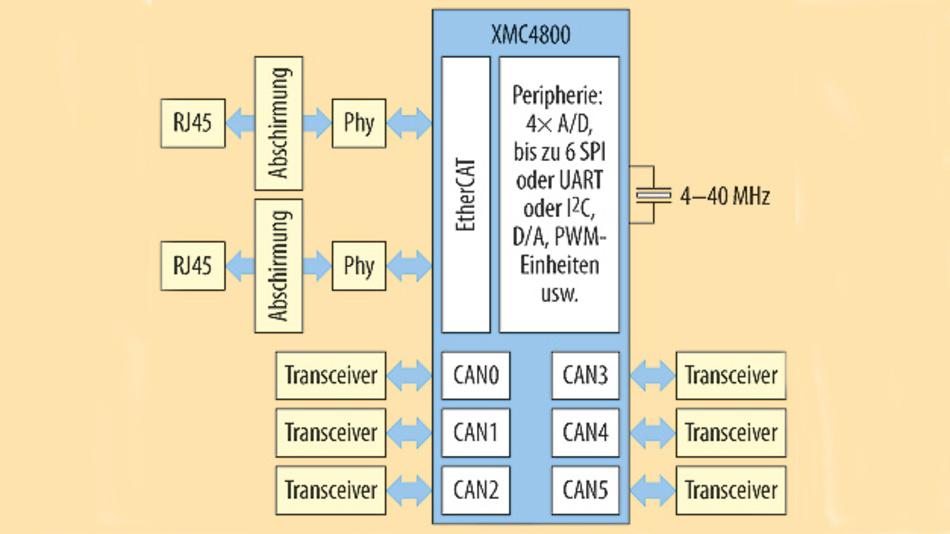 Bild 1. Für die Inbetriebnahme eines EtherCAT Slave Controller werden mit den Mikrocontrollern XMC4300 und XMC4800 keine zusätzlichen Bauteile wie externe Speicher und Quarztaktgeber benötigt.