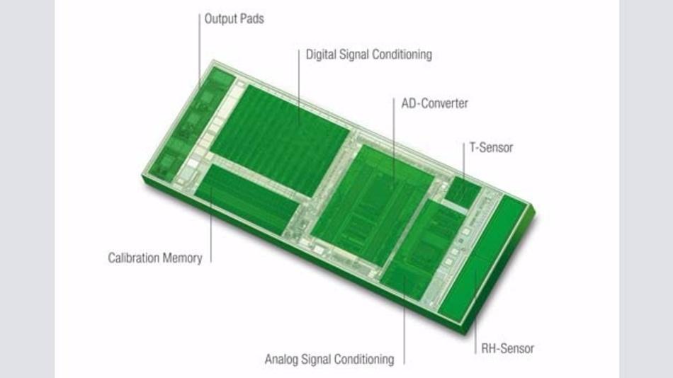 Bild 2: Auf einem CMOS-Die sind sämtliche Komponenten wie Sensorelement, Signalverarbeitung, Ausgänge und Speicher für die Kalibrierdaten untergebracht.