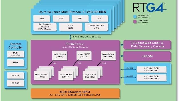 FPGAs der Familie RTG4