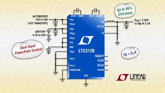 42V/2,5A-Synchron-DC/DC-Abwärtsregler mit zwei Eingängen und PowerPath-Strompfadumschaltung für Eingangsspannungen ab 2,4 V.